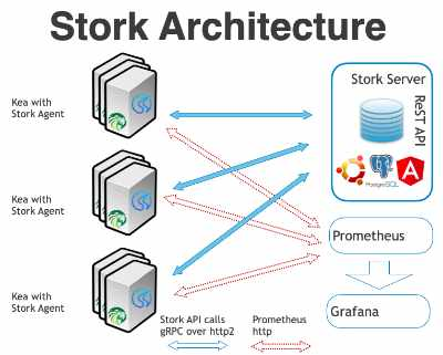 Stork architecture diagram