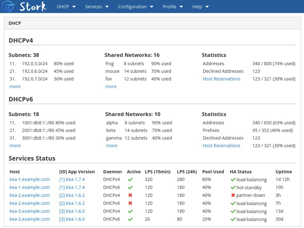 screenshot of stork graphical web-based management tool for Kea, showing a list of subnets and their utilization, monitored servers and their current uptime status